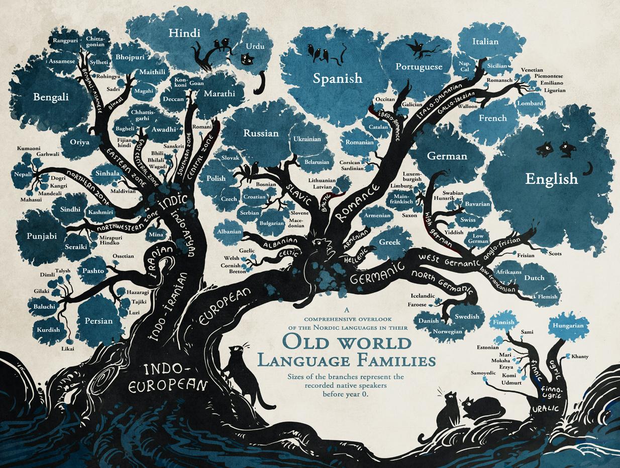 afbeelding van de indo-europese talen